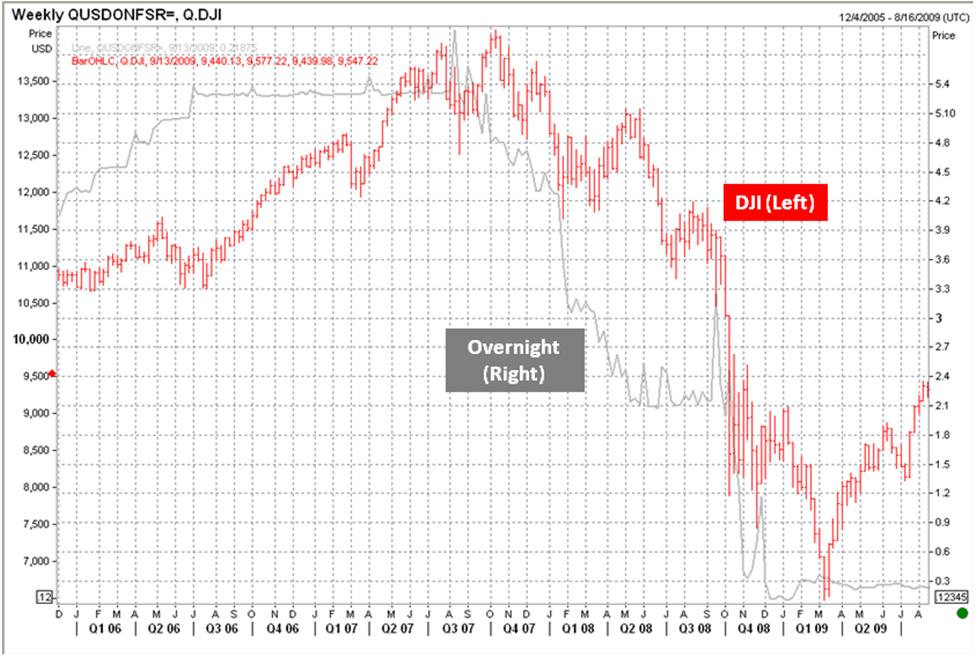 Dow-Jones-Vs-Overnight-rate