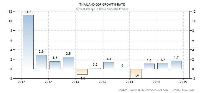 Thai GDP Growth