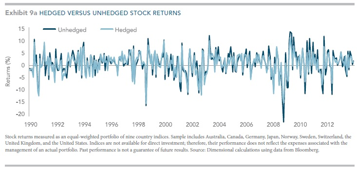 Hedged-v-unheged