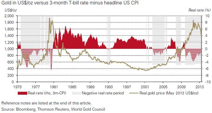 Gold CPI
