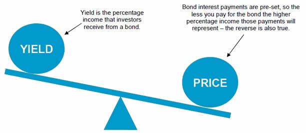 yield_v_price