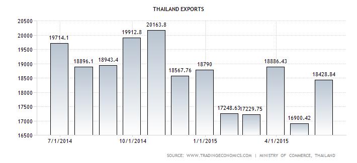 Thai Export