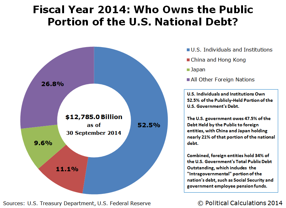 fy2014-who-owns-public-portion-of-US-national-debt