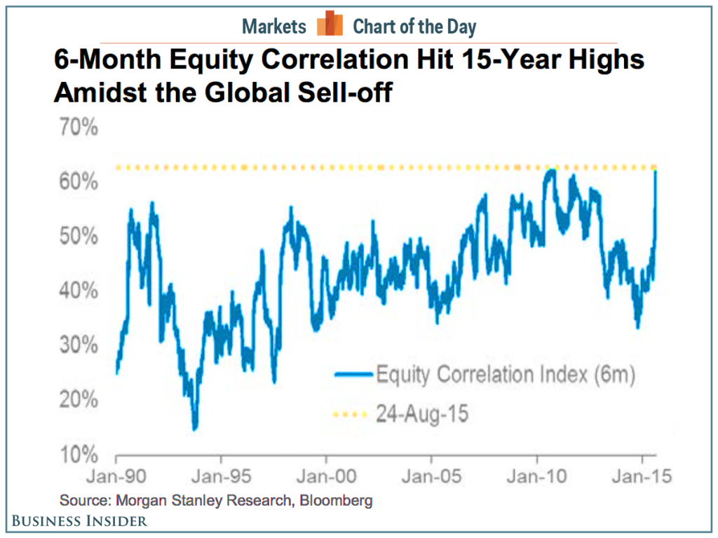 cotd-correlation