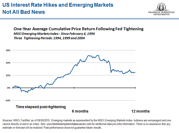 US interest rate hikes and emerging markets