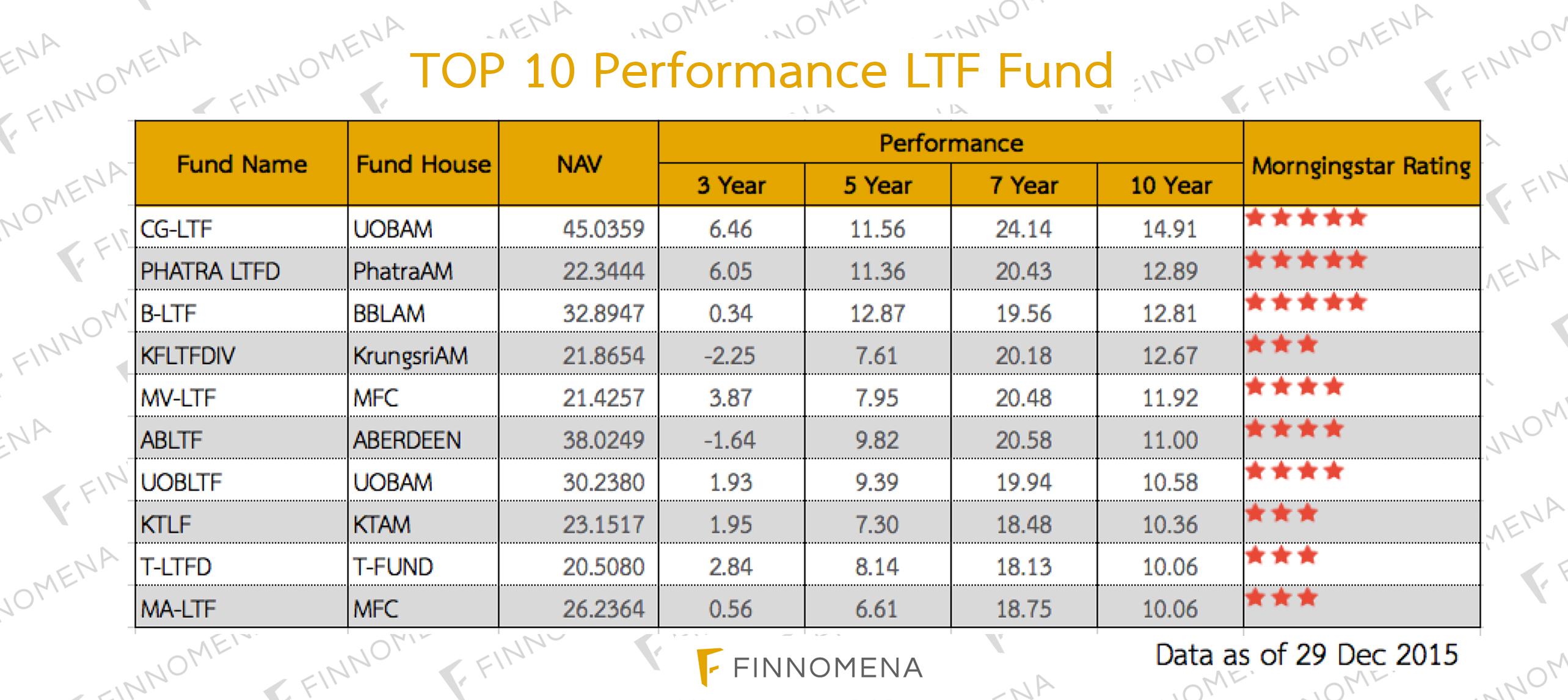 Top 10 LTF