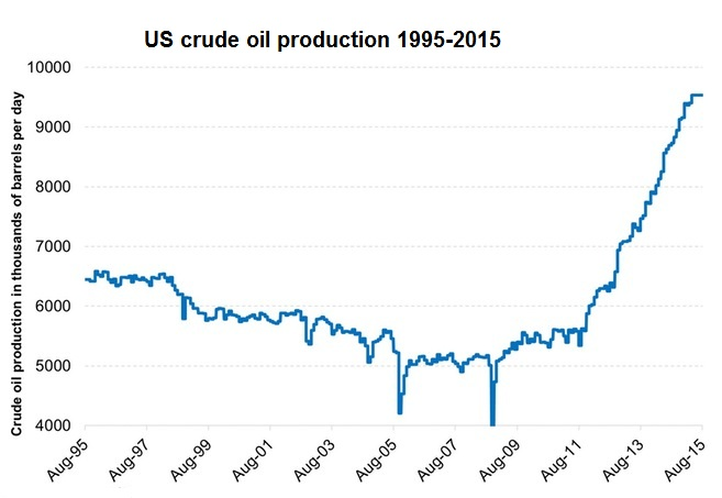 3-Crude-Oil-Production-in-the-US-2015-08-04