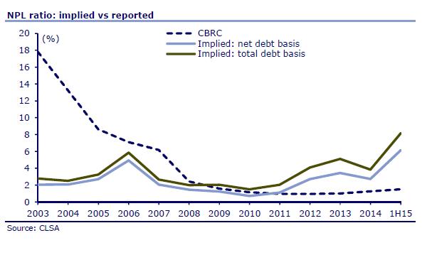 CLSA China bad debt