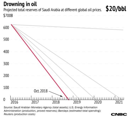 oil 20$