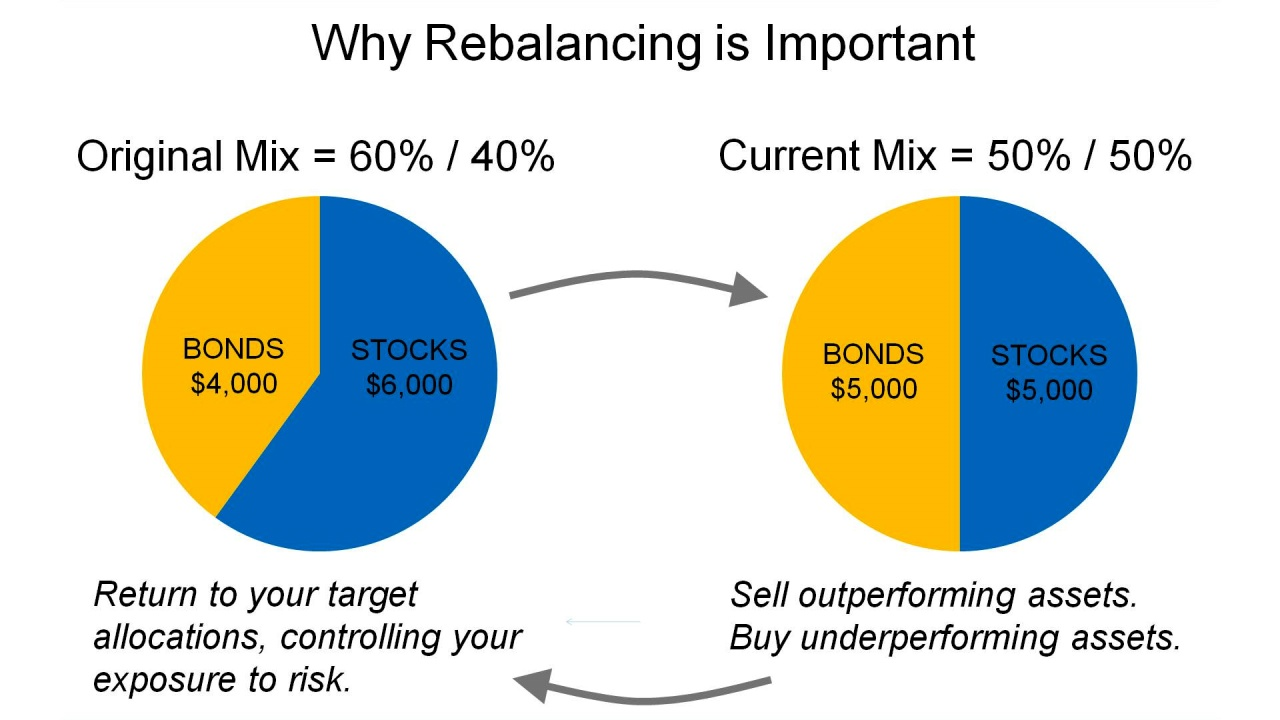 why rebalancing is important