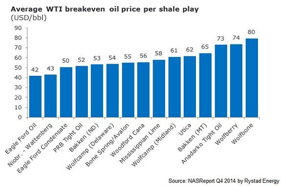 ราคาต้นทุน Shale Oil