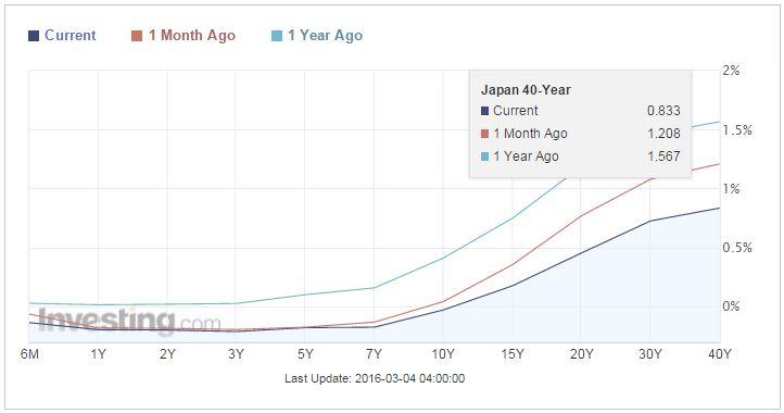Japan Bond