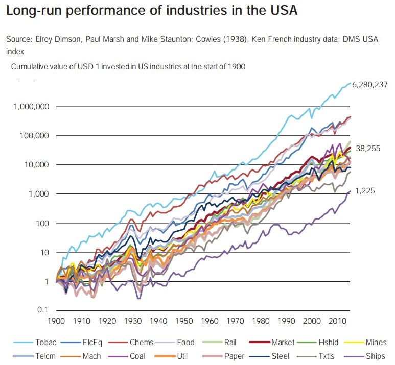 Long-run performance of US industries