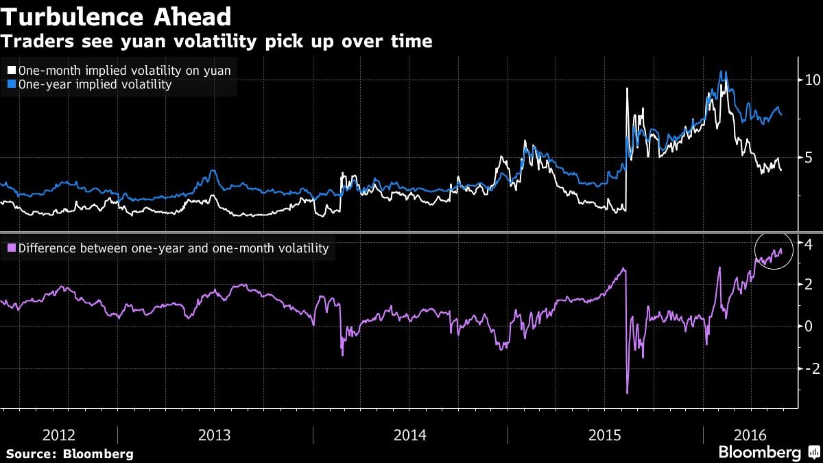Yuan weakness