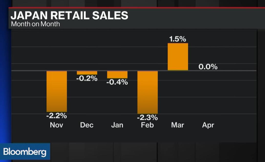 Japan Retail Sale