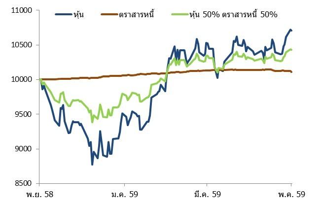 stockbond