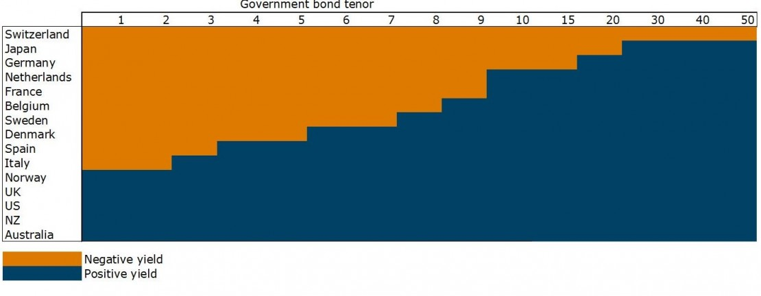 ANZ-negative-sovereign-bond-yields