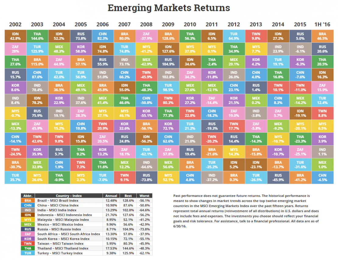 NovelInvestor-Emerging-Returns-1H-2016
