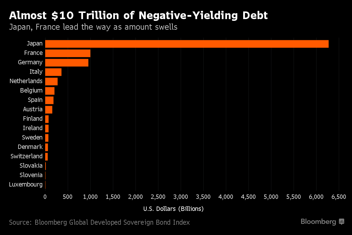 negativeYield-bloomberg