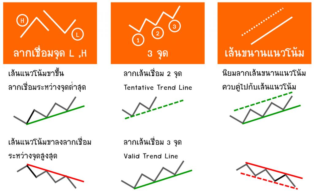 ข้อแนะนำTrend-Line-1024x632