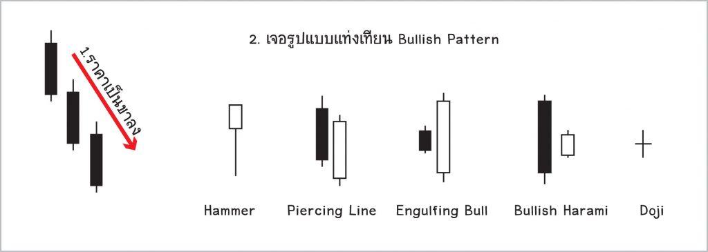 bullish-candlestick-pattern-1024x365