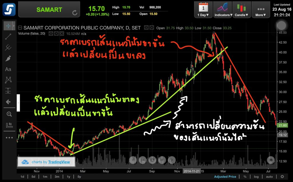 trend-line-information-2-1024x638