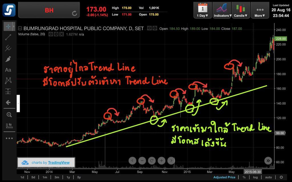 trend-line-information-3-1024x638