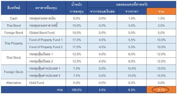 income 3-3