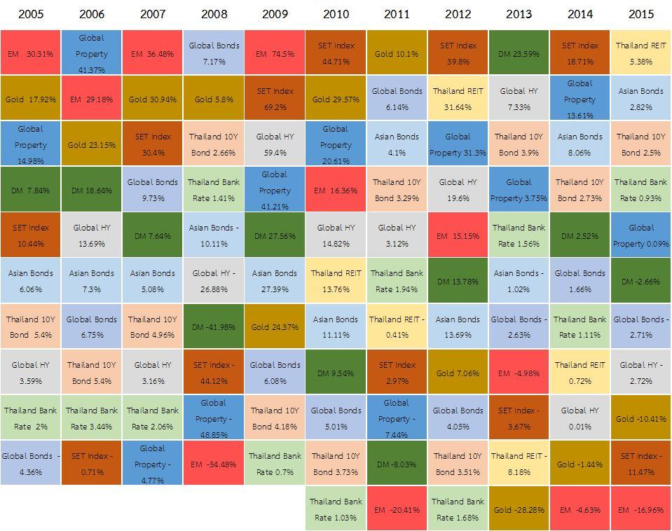 Asset Class Performance 2005-2015