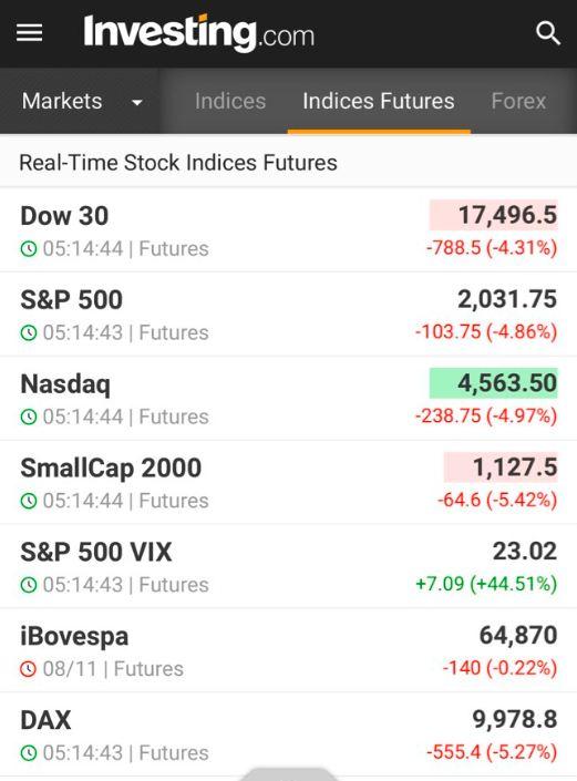 DJIA Futures