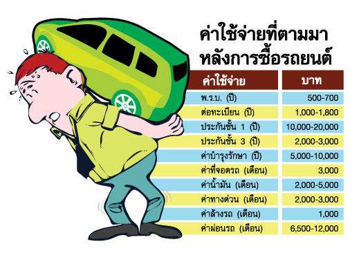 car burden