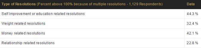 4-new-years-resolution