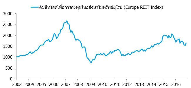 euro-reit-index