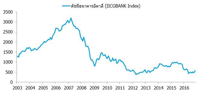 iicgbank-index