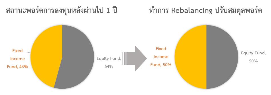 rebalancing002