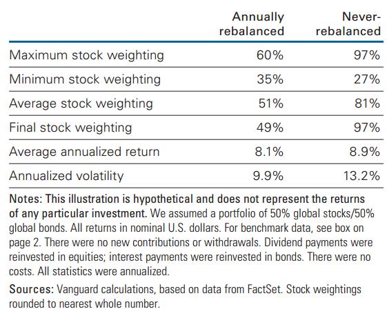 vanguard-rebalance-001