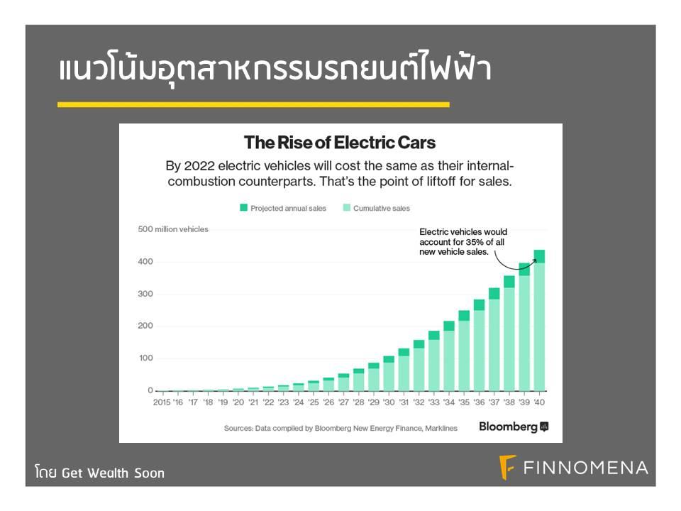 แนวโน้มอุตสาหกรรมรถยนต์ไฟฟ้า