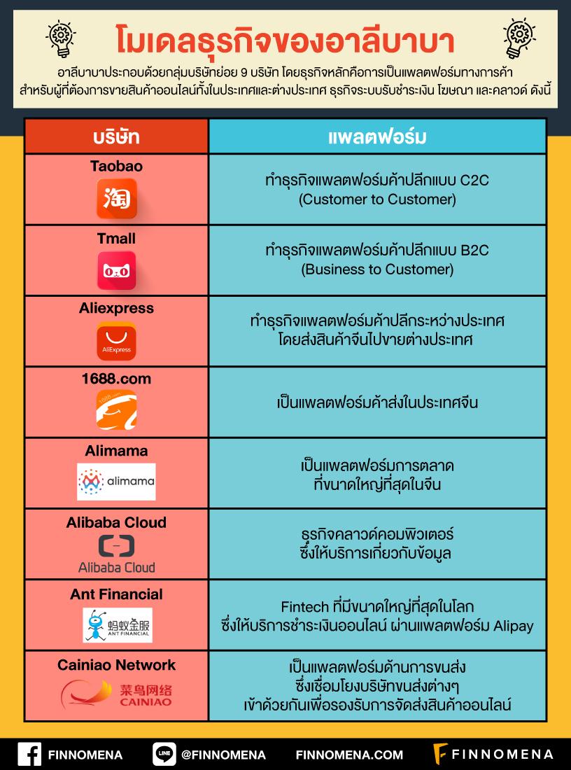 Alibaba ยักษ์ค้าปลีกออนไลน์อันดับหนึ่งของจีน
