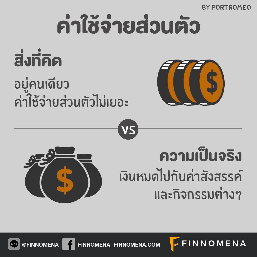 7 เรื่องเงินๆ ทองๆ ที่คนโสดมักเข้าใจผิด