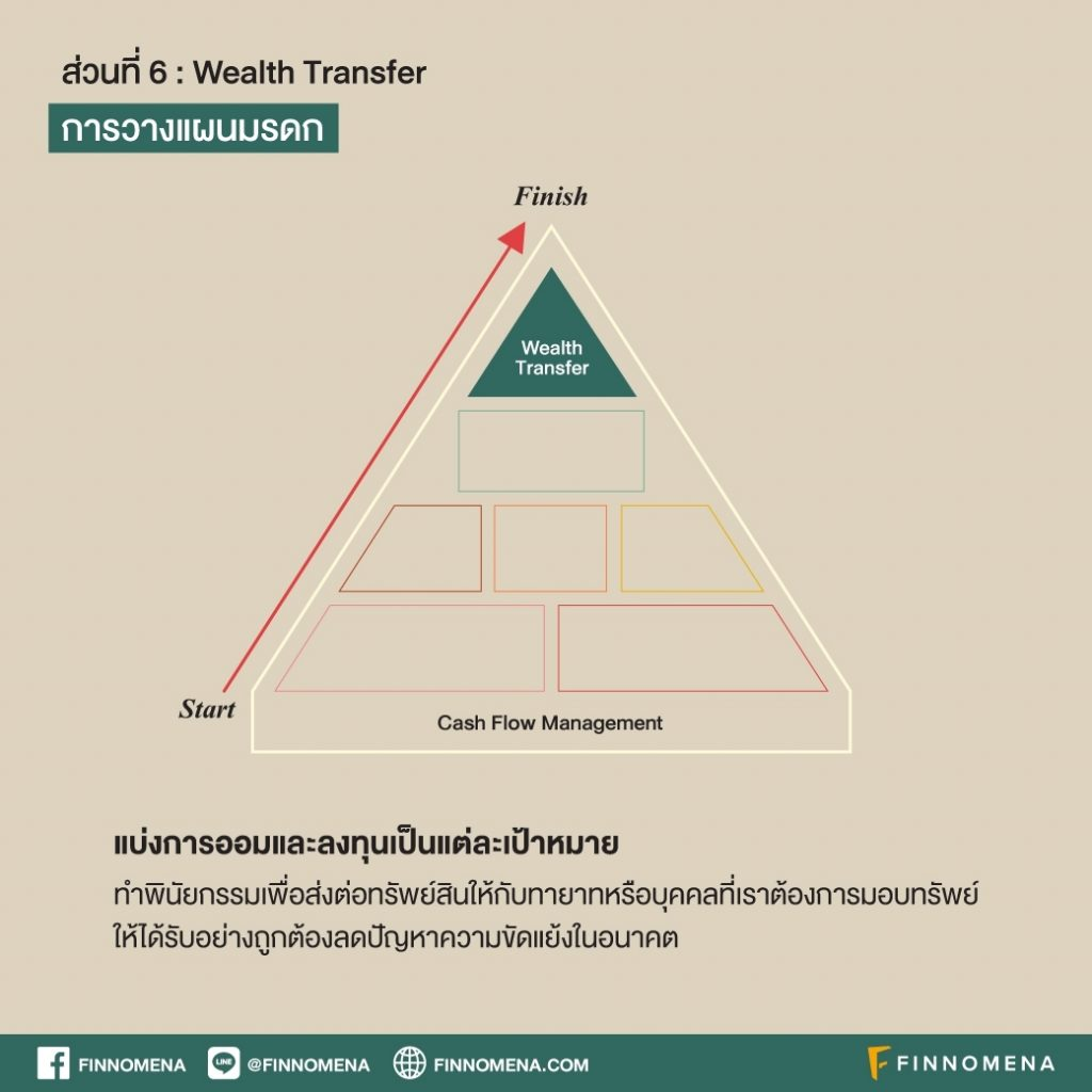 วางแผนการเงิน = วางแผนชีวิต ด้วยปิรามิดทางการเงิน