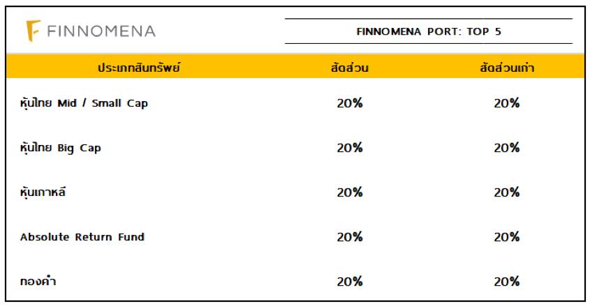 FINNOMENA PORT Strategy: เอเชียและตลาดเกิดใหม่ฟื้นตัวรับไตรมาส 4/61