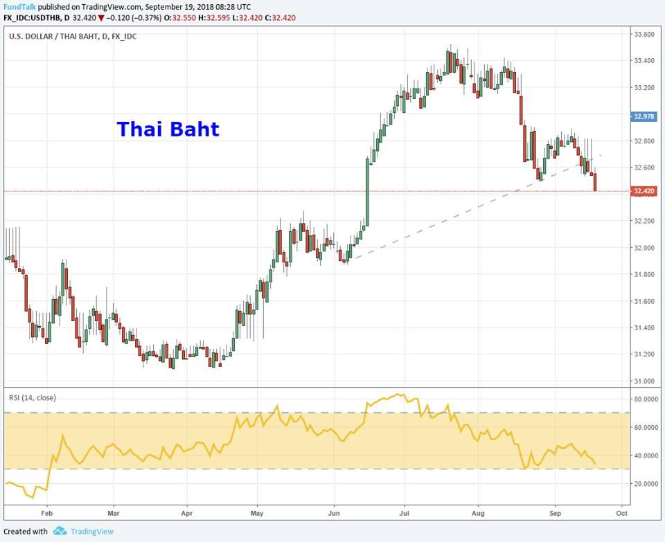 ตลาดหุ้นเกิดใหม่ และหุ้นไทยมีโอกาสสดใสรับไตรมาส 4/61