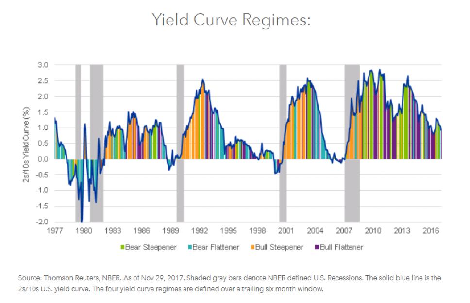 Yield Curve ขยับ ส่งสัญญาณอะไรต่อเศรษฐกิจ?