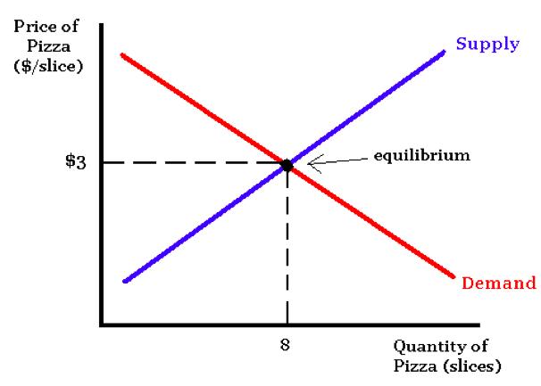 เข้าใจหลักกลยุทธ์การตลาดของ Michael E. Potter ในมุมมองแบบเศรษฐศาสตร์กัน