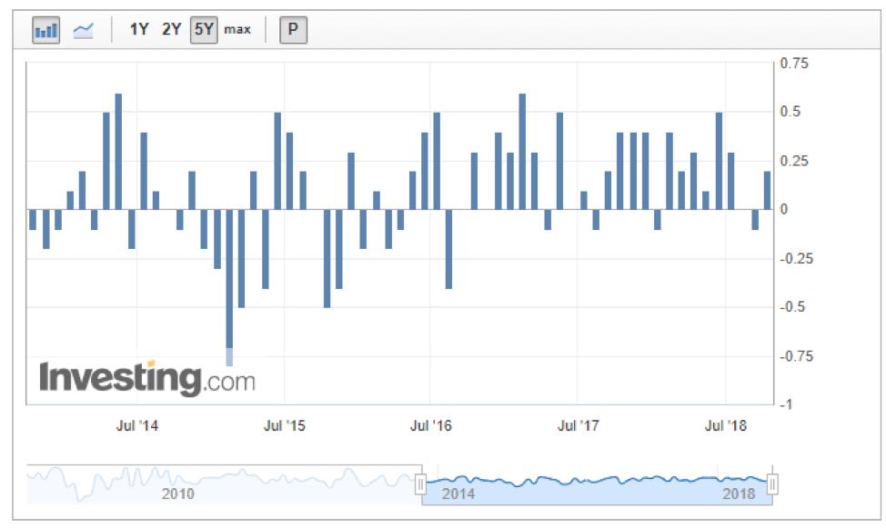 The Key Factors: ตลาดกังวล Bond Yield พุ่ง