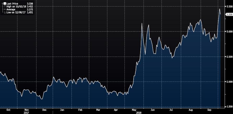 The Key Factors: ตลาดกังวลประเด็นอิตาลี ทะเลจีนใต้ระอุอีกครั้ง