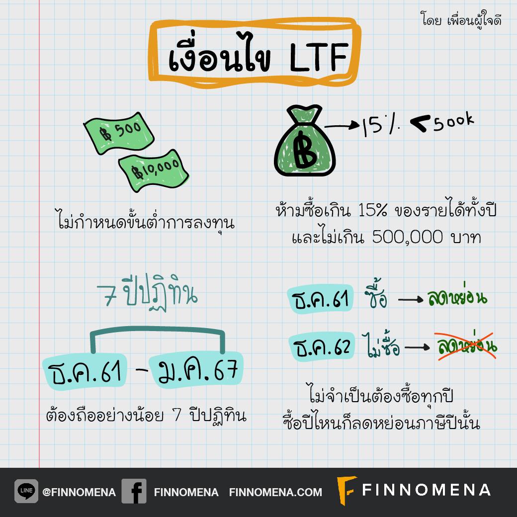 สรุป เงื่อนไข LTF & RMF ที่ต้องทำตาม แล้วถ้าผิดเงื่อนไข จะต้องเจออะไร?