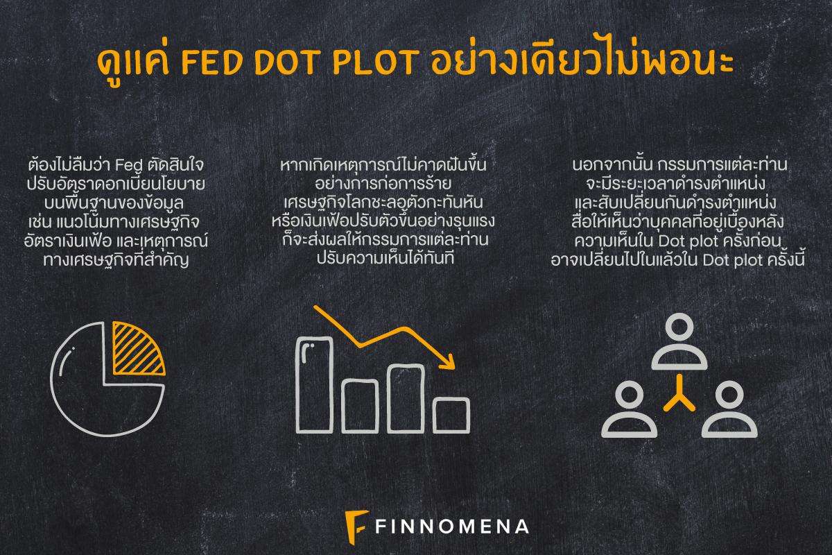สรุป Fed Dot Plot คืออะไร บอกอะไรเราเรื่องเศรษฐกิจได้บ้าง?