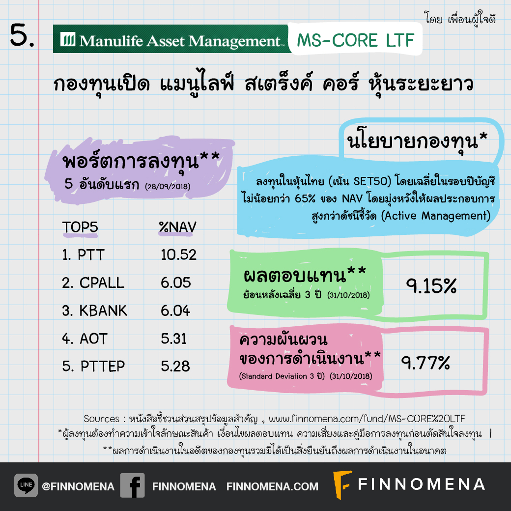 เปิดโผ กองทุน LTF ผลตอบแทนย้อนหลังเฉลี่ย 3 ปี เกิน 5% !!