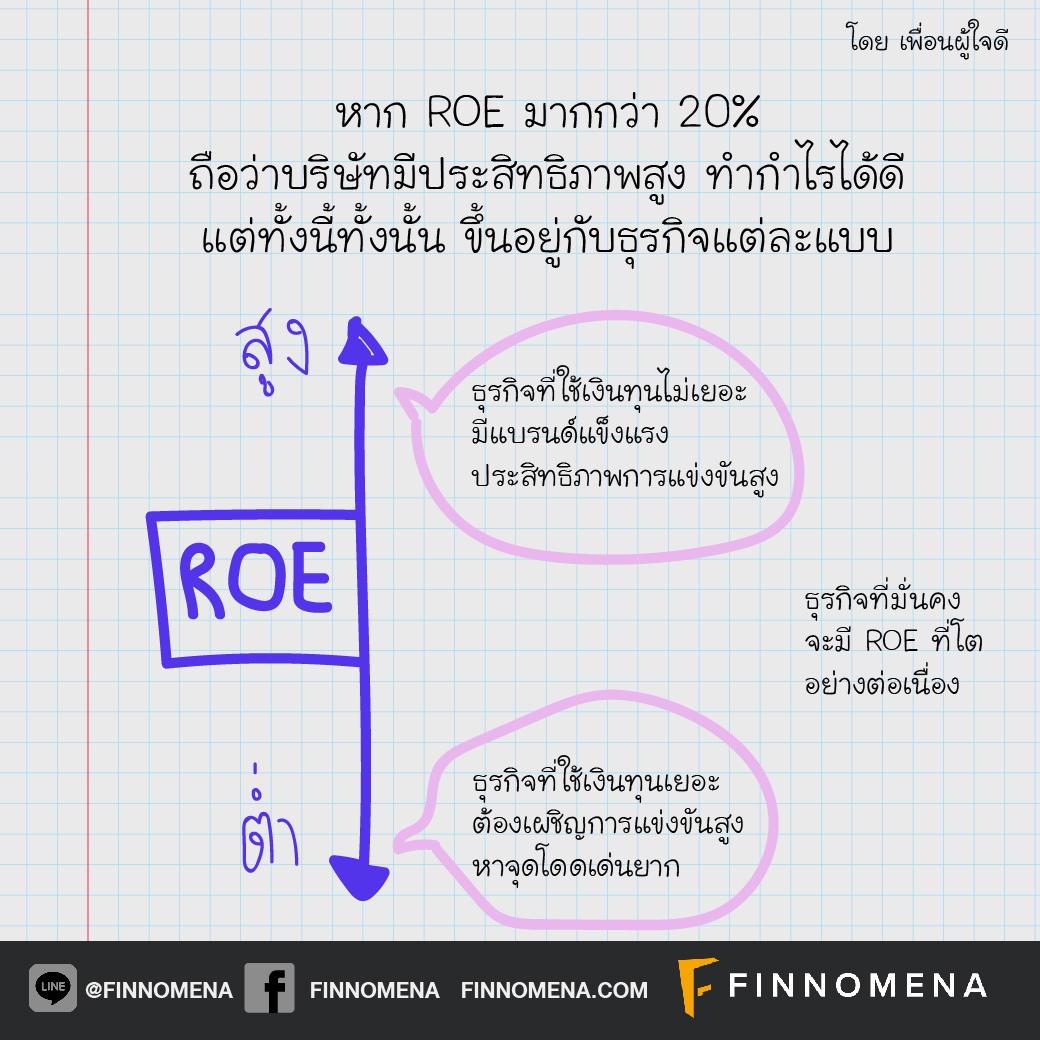 แกะปริศนางบ #3: ROE คืออะไร ทำไมได้ยินบ่อยจัง?